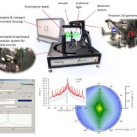 用于测量光学元件散射光的紧凑型台式散射仪
